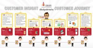 customer insight-re